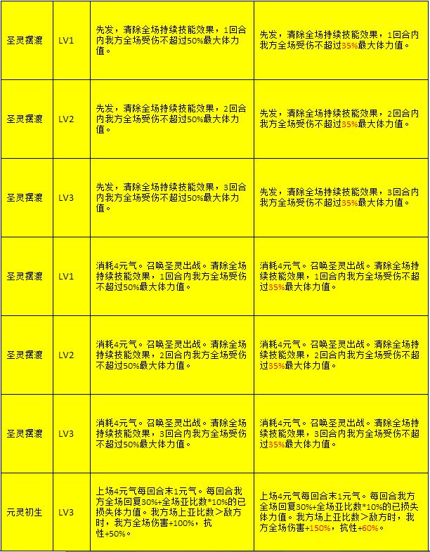 奥拉星技能调整更新(12.21版本)
