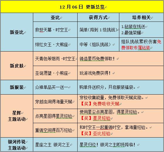 奥拉星12.6预告汇总 正式版
