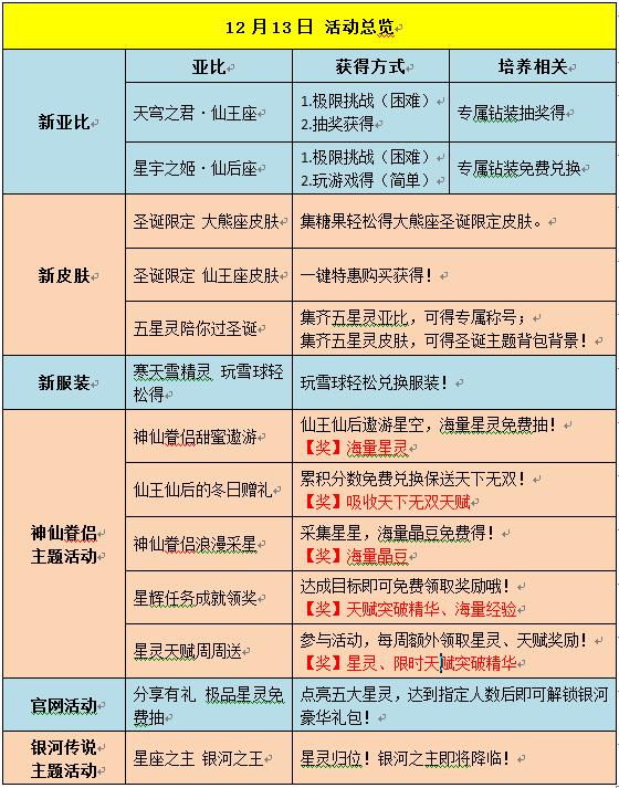 奥拉星12.13预告汇总 正式版