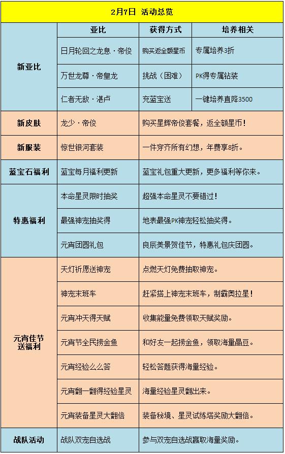 星辉帝俊VS龙系启元!元宵佳节送福利!